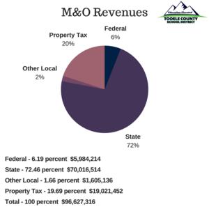 M&O Revenues 2016-17 chart