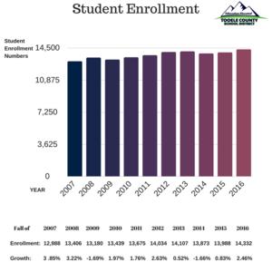 Student Enrollment 2016-2017 chart