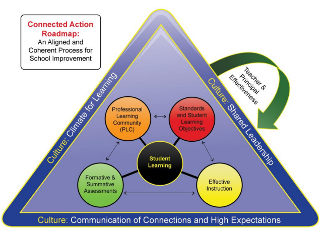 Connected Action Roadmap graphic