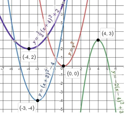 Four parabolas graphed from vertex form