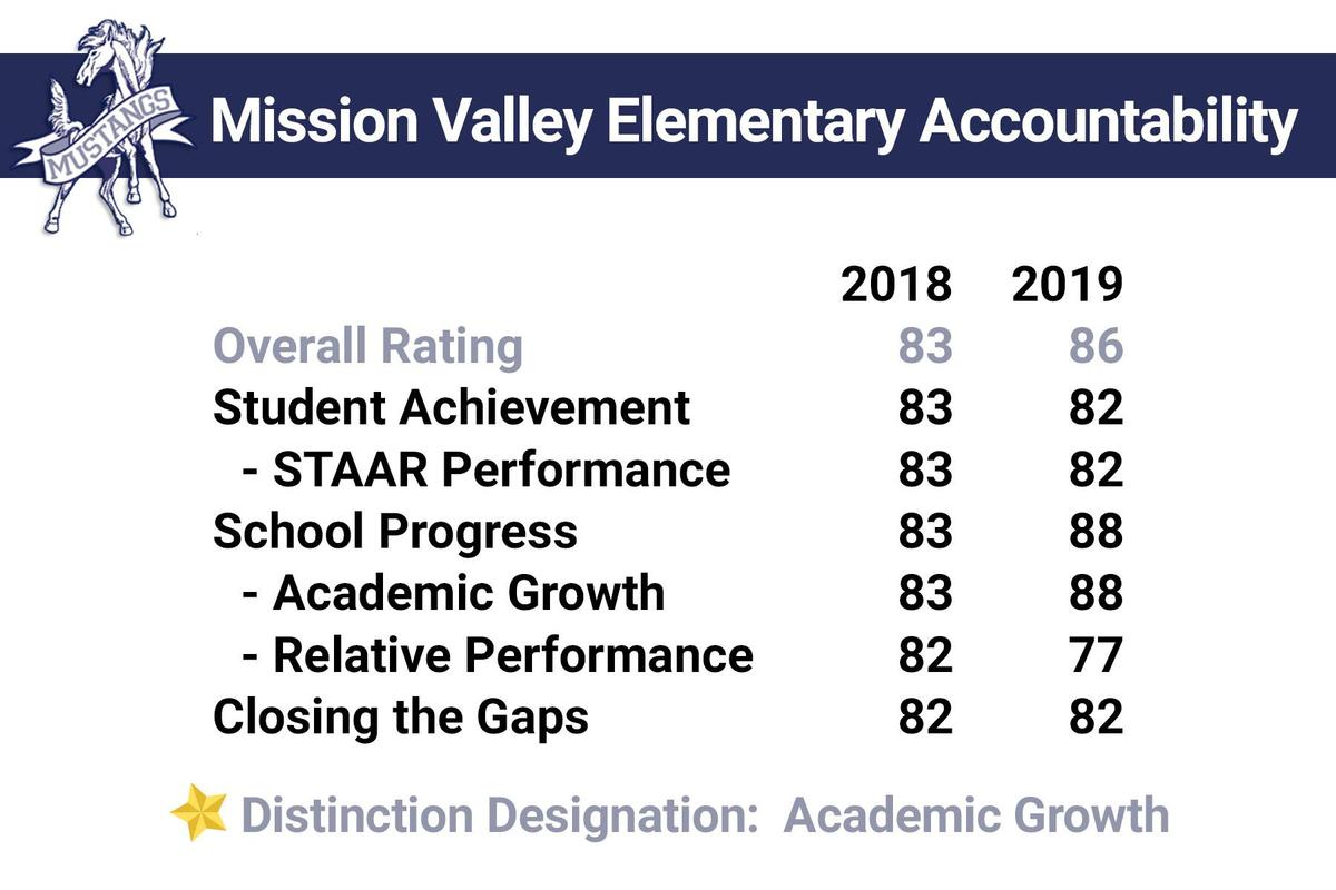 mission valley accountability overview