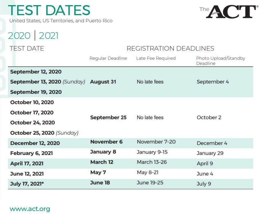 Dates for ACT