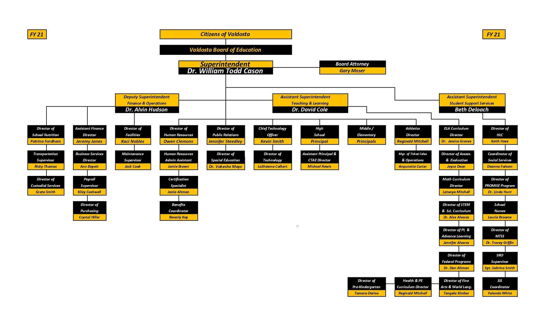 VCS Organizational Chart
