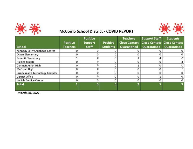 March 26 COVID-19 Report