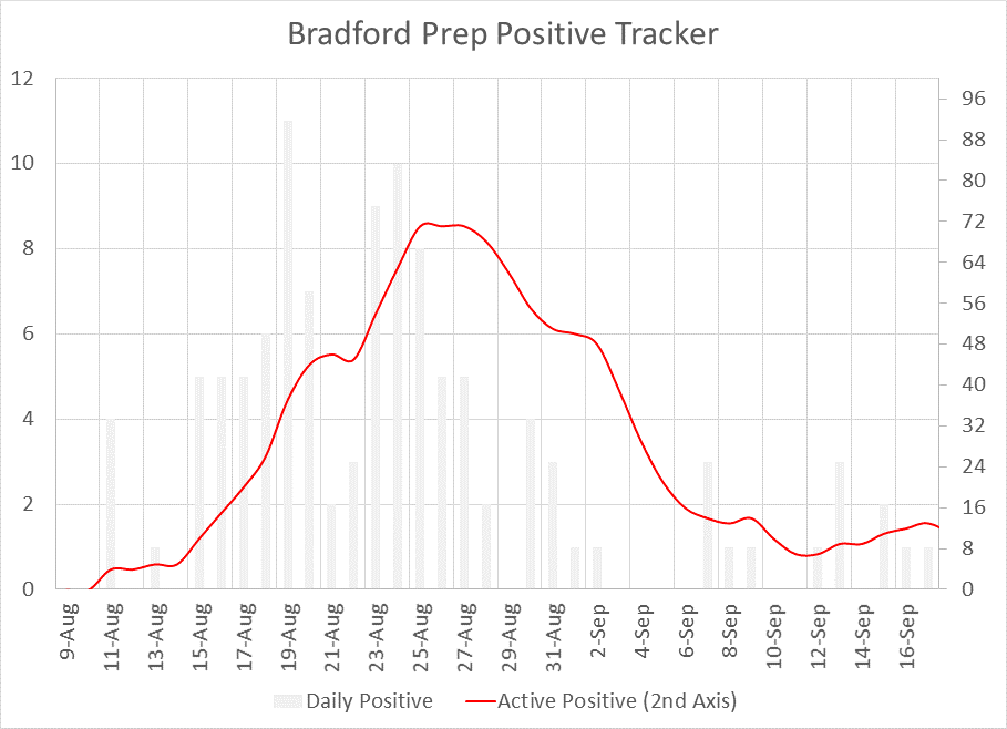 COVID Positive Case Tracker
