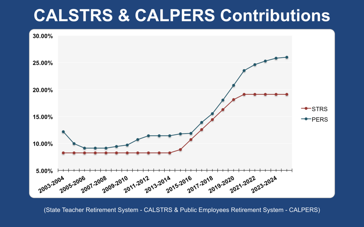 Chart of CALSTRS and CALPERS contributions between 2003 and 2025