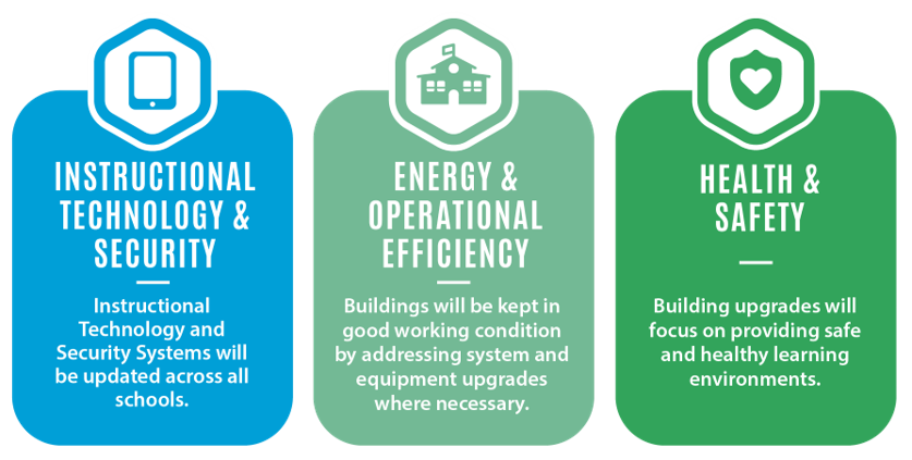 Priority projects for the next five-year period fall into the categories of Instructional Technology & Security, Energy & Operational Efficiency, and Health & Safety