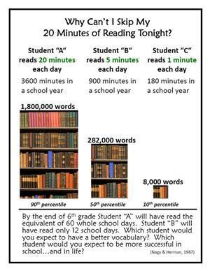 Importance of reading 20 minutes per day.