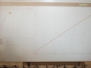plot graph on the digital board