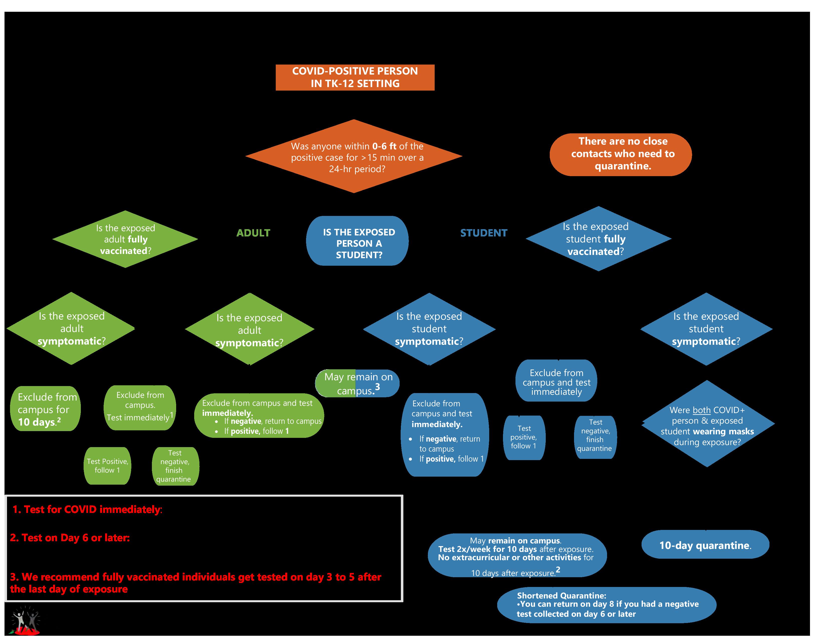 2021 -2022 Quarantine Requirements for TK -12 School Settings