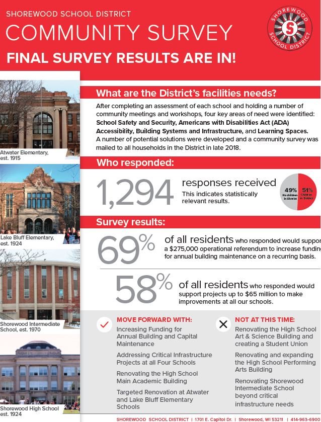 Facilities Survey Results