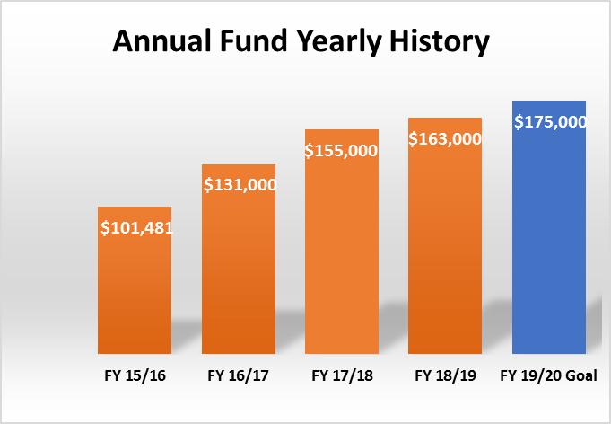 Annual Giving History from 2015 to 2020
