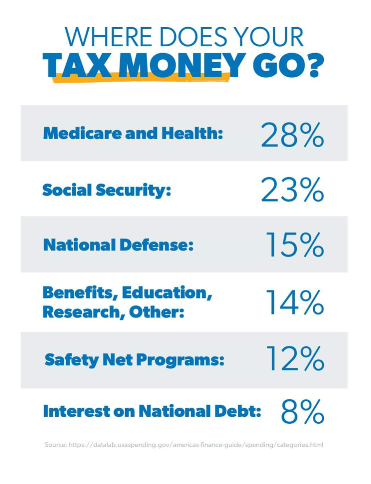 taxes by percent poster