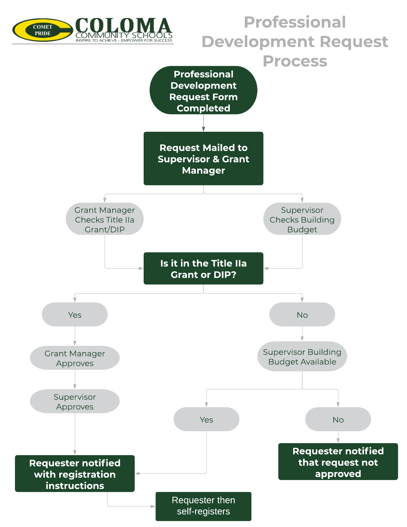 Professional Development Process Flow Chart