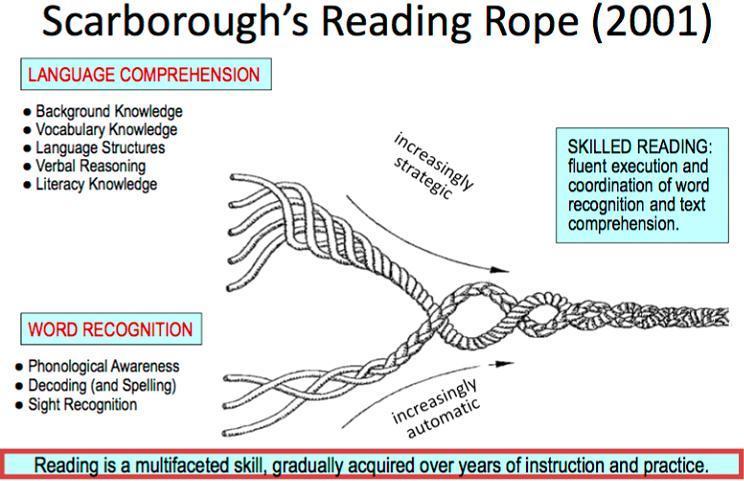 Scarborough's Rope Illustration