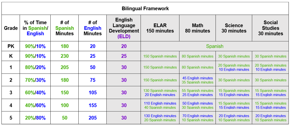 Bilingual Instructional Framework – ESL/Bilingual Education