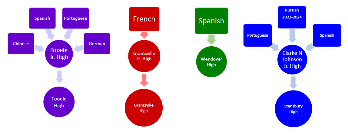 Graphic of which languages go to which schools