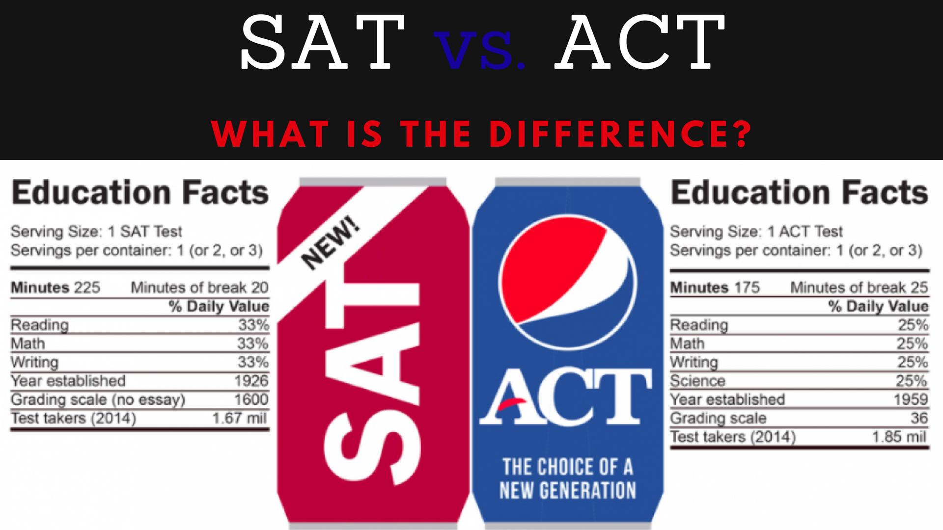 Standardized Test: ACT/SAT – Ms  Jashawnna Gladney – Hunt High