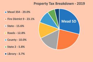 2019 Property Tax Percentages