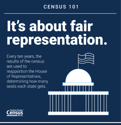 It's about fair representation. Every ten years, the results of the census are used to reapportion the House of Representatives, determining how many seats each state gets.