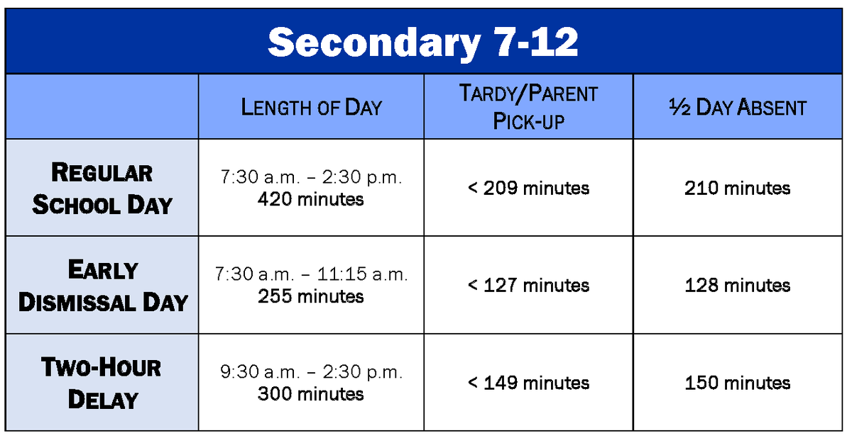 Secondary 7-12 Tardy & Dismissal Chart Image