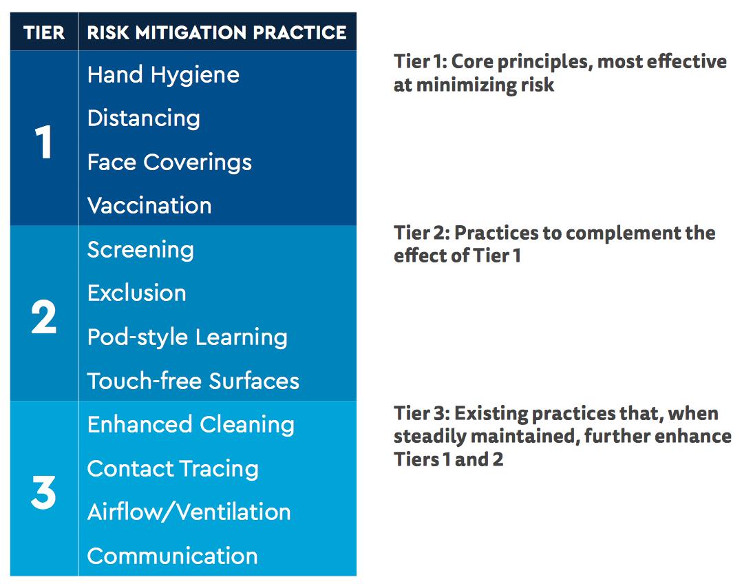 Risk Mitigation Practices