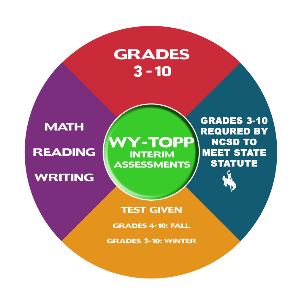 WY-TOPP Interim Assessments