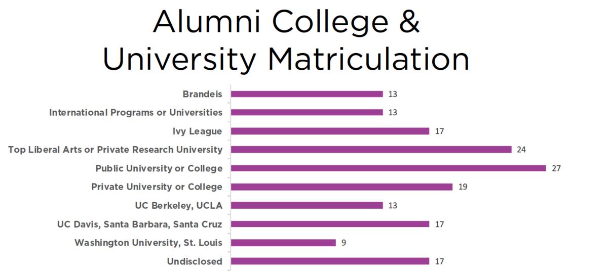Alumni College & University Matriculation