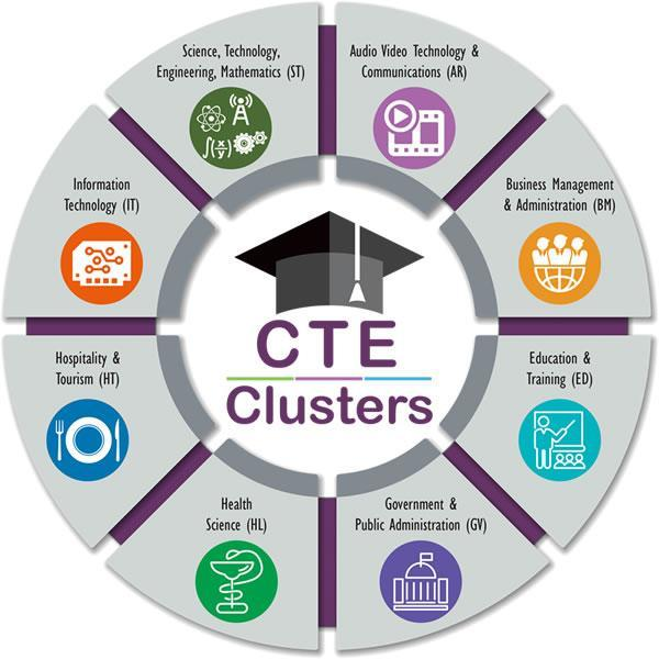 Ohio Career Tech  cluster wheel