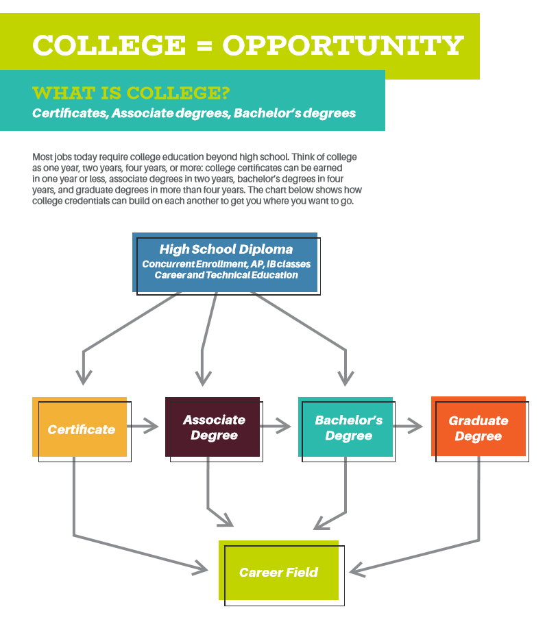 College = Opportunity