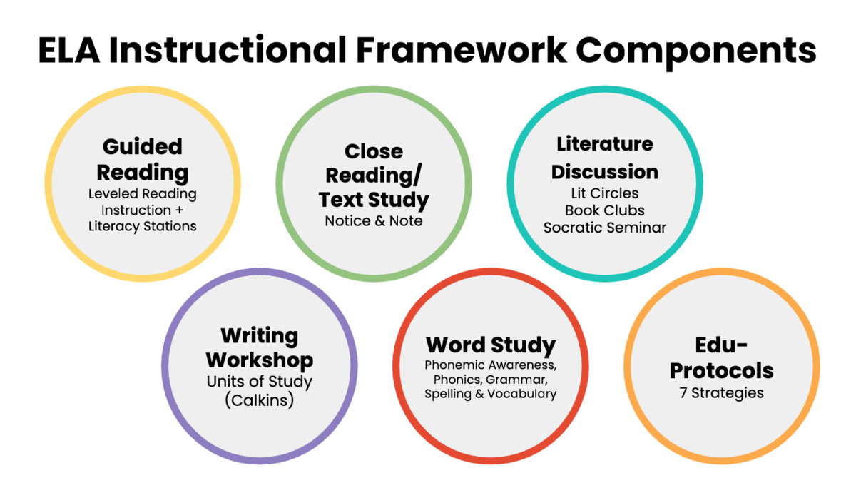 ELA Instructional Framework