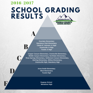 2016 to 2017 state school grades graphic for TCSD