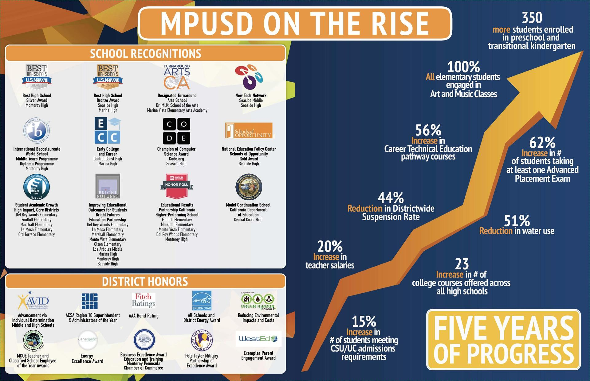 MPUSD on the Rise brochure highlight five years of progress
