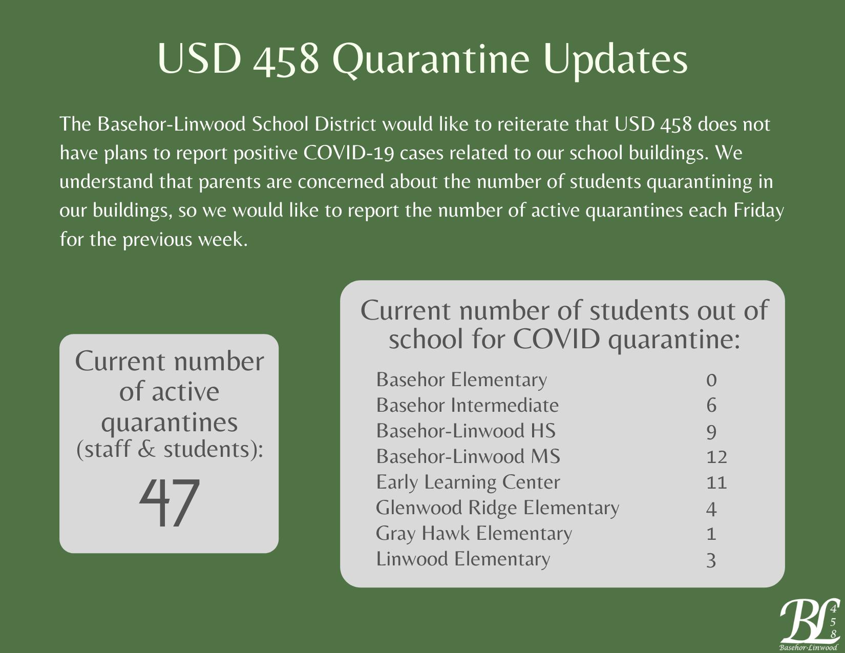 47 Quarantines on September 17, 2021