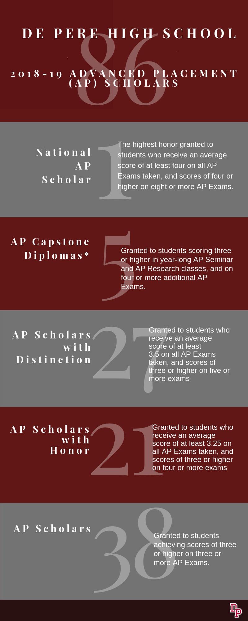 number of AP scholars