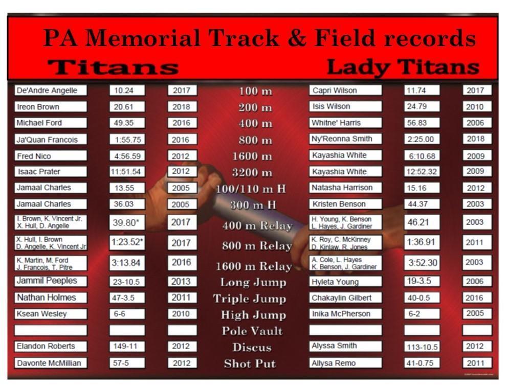 2018-19 track