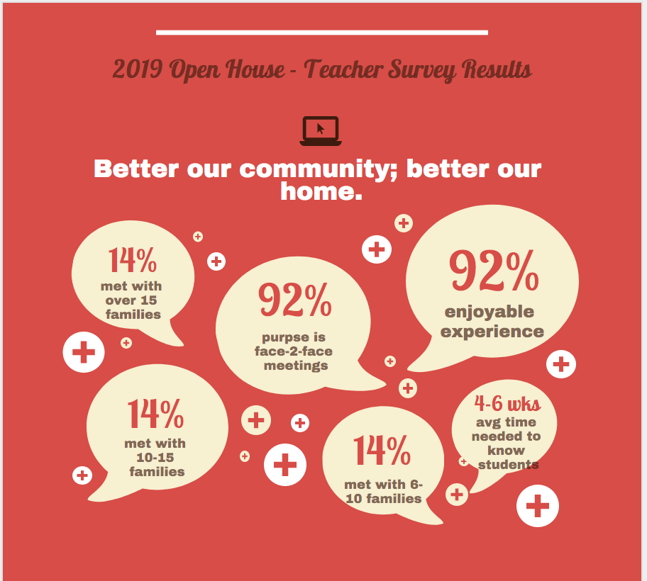 Teachers responses to Open House survey