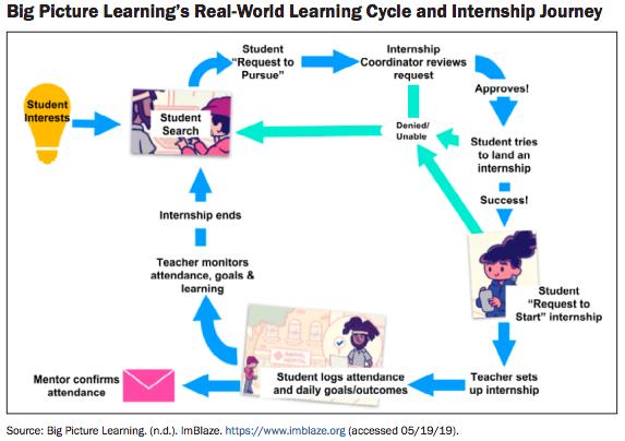 internship process graphic