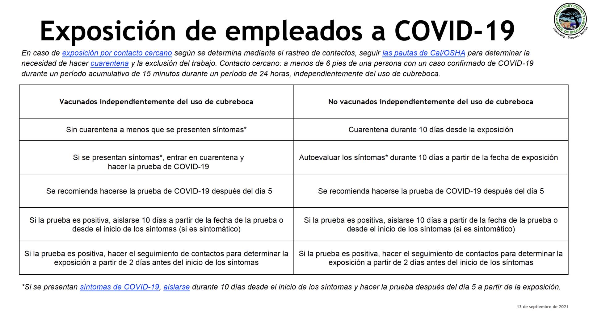 Spanish Employee Exposure
