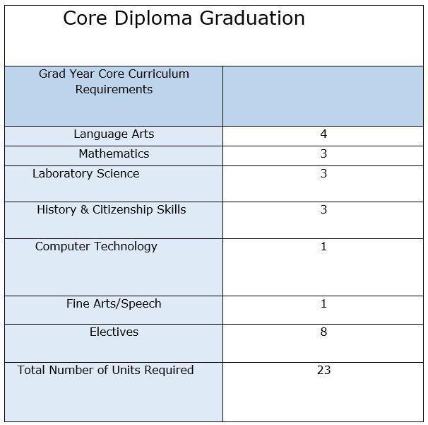 Picture: Core Graduation Requirements