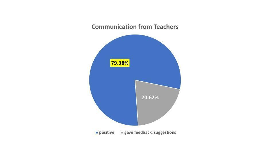 communication from teachers