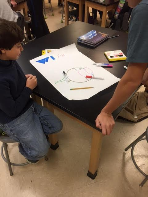 Engineering, science and art in elementary