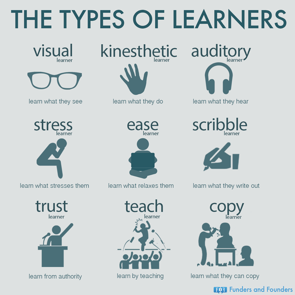 Different ways to learn