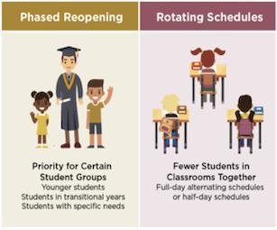 reopening school options