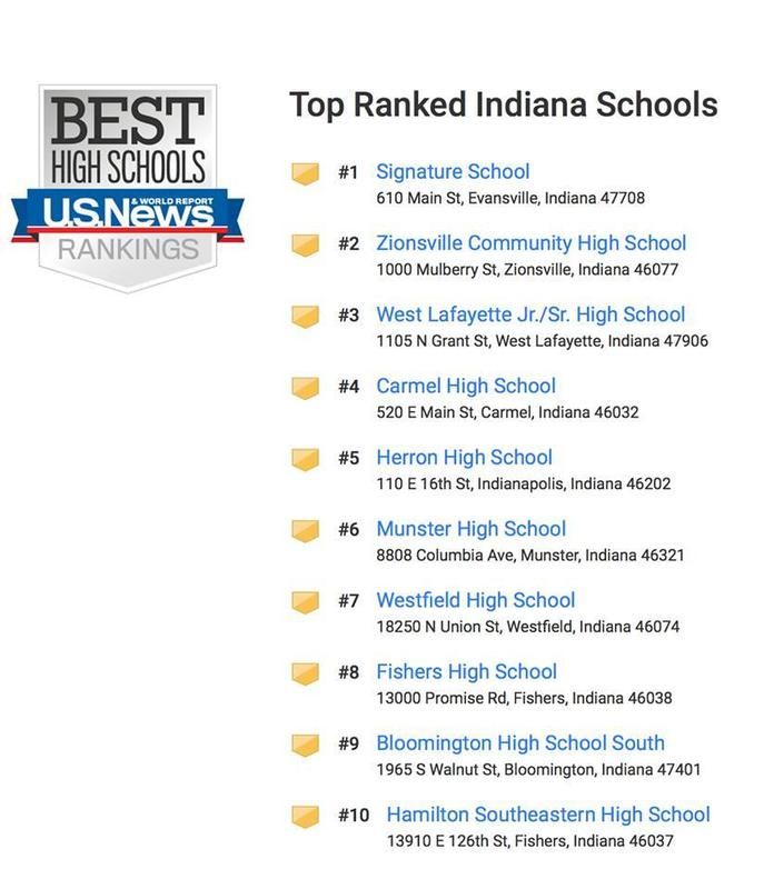 ZCHS ranked 2nd in the state of Indiana Thumbnail Image