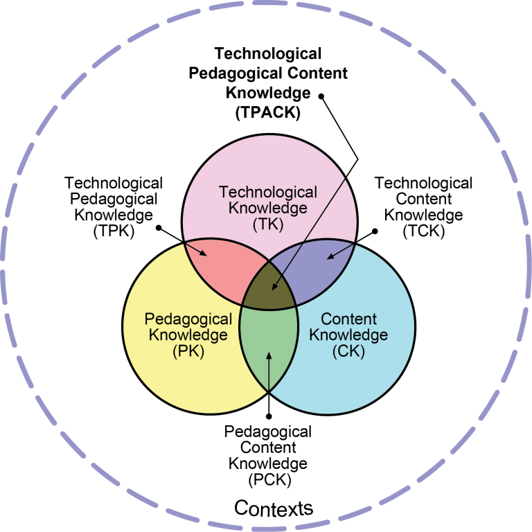 tpack model graphic