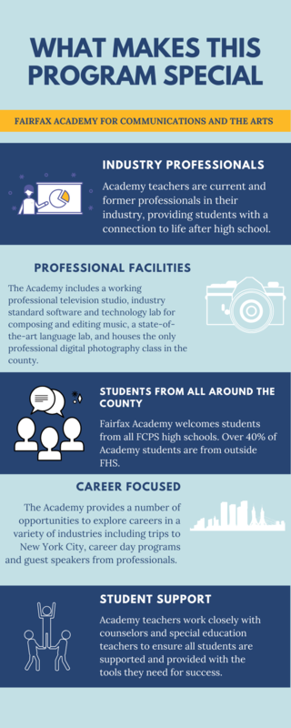 info graphic about academy program