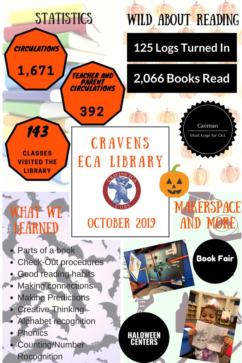 October Stats