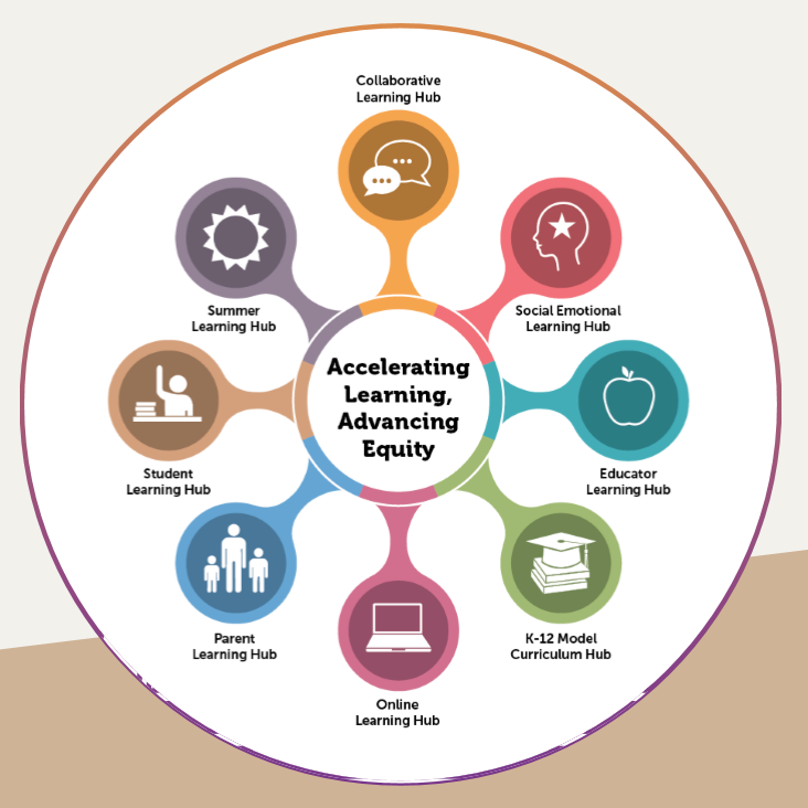 CT Learning Hub Wheel