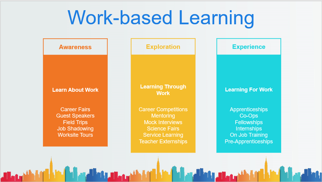 Workbased Learning